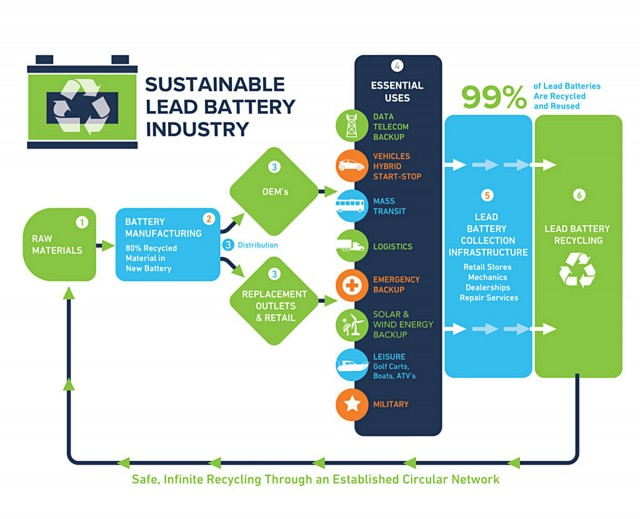 Circular Economy graphic courtesy of www.EssentialEnergyEveryday.com.