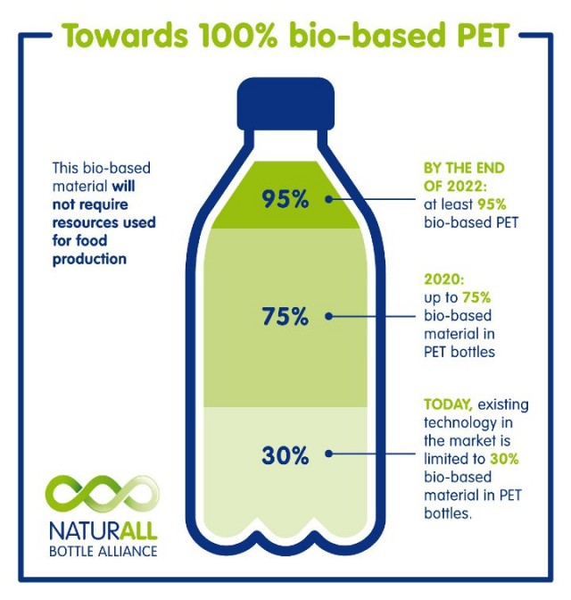 ​Nestlé Waters North America signs agreement with Recycled PET supplier CarbonLITE