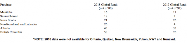 Canadian provincial rankings from the 2018 Global Petroleum Survey