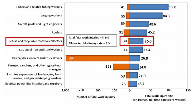 SWANA responds to BLS 2017 Industry Fatality Data